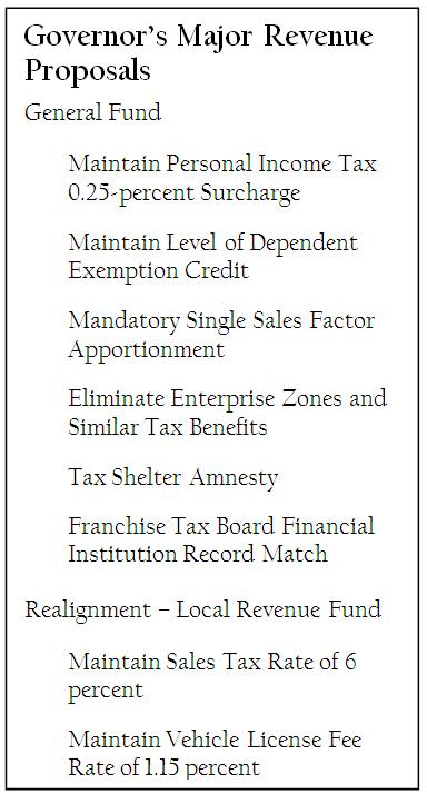Major Revenue Proposals