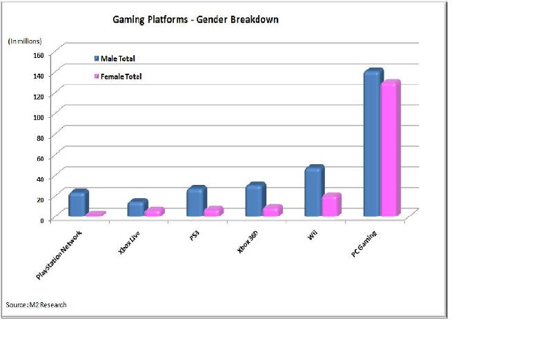M2 Research - Gender