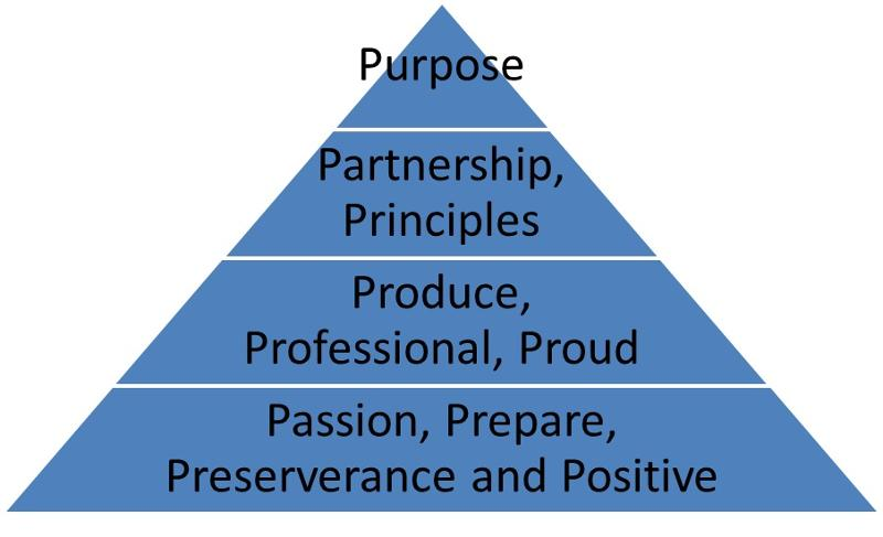 Power of Pyramid