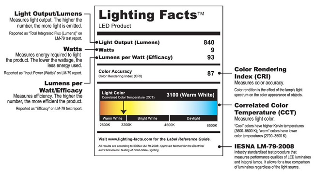 from LED Application Guidelines