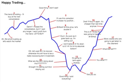 happy trading graph