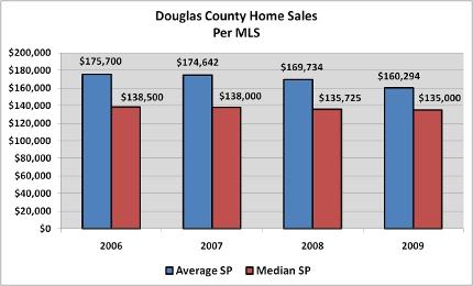 Property Taxes Nebraska Douglas County