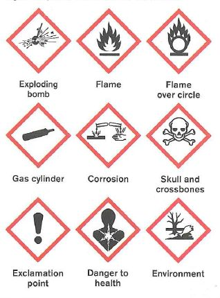 New International Hazard Symbols