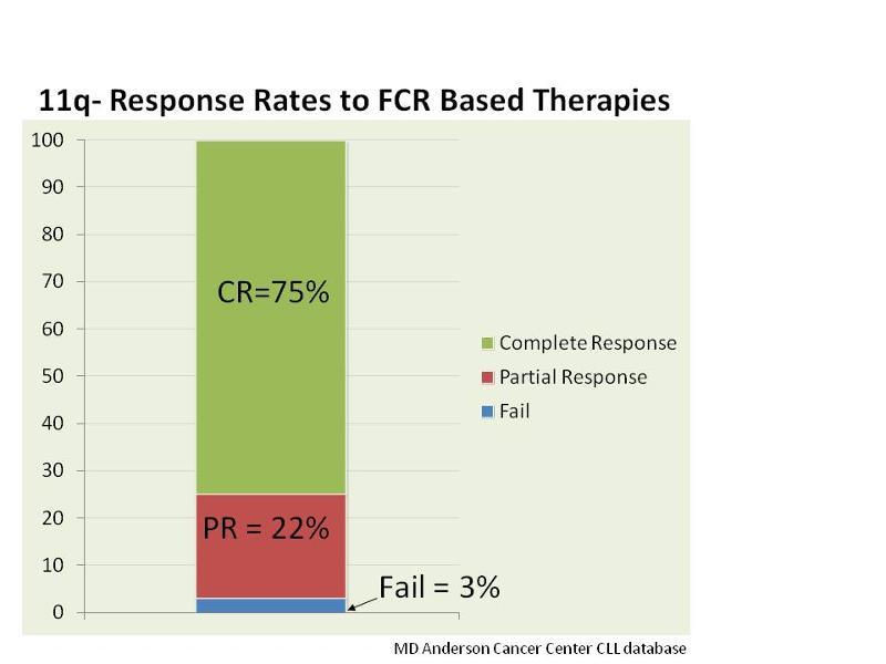 11q response rates