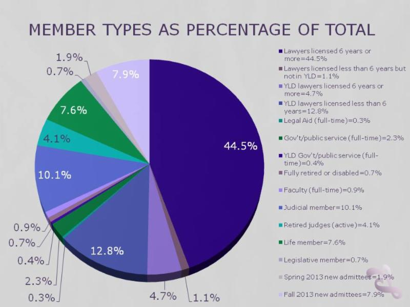 Member types as of 12312013