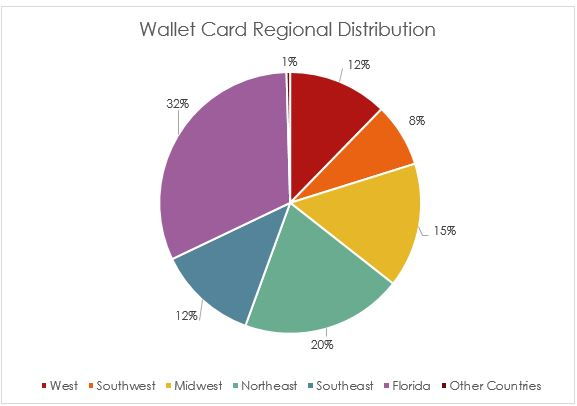 Pie chart that shows what percentage of wallet cards went to each region of the United States