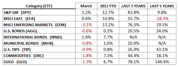 March 2012 Indices