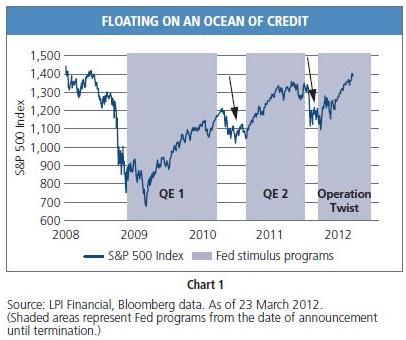 QE & S&P