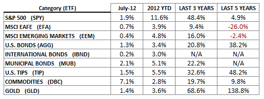 Indices July