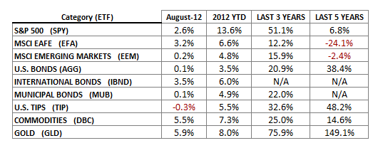 Indices Aug 2012