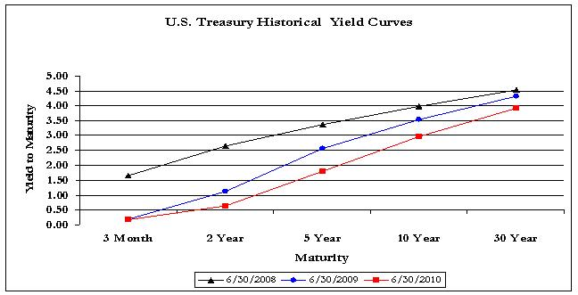 Yield Q2 2010