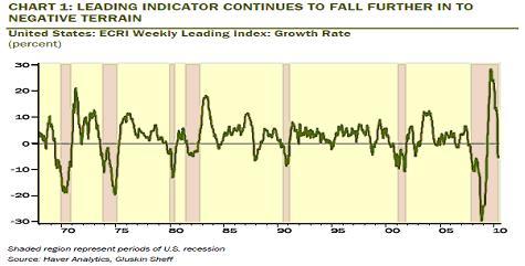 ECRI Leading Index
