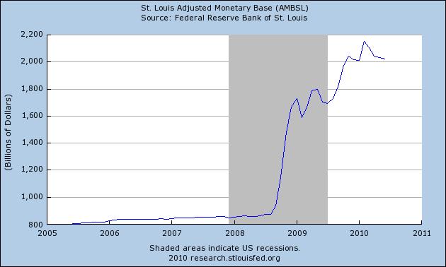 Adjusted Monetary Base Q2 2010
