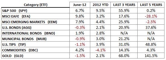 Indices June 2012