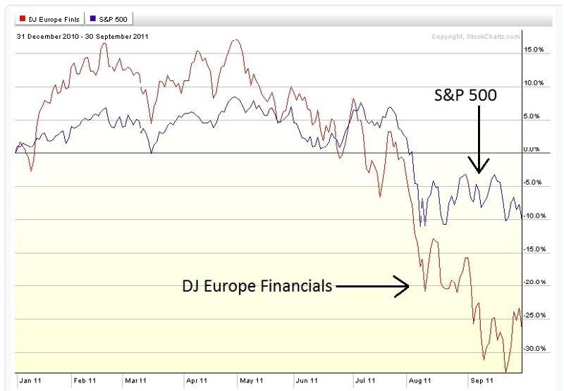 Euro Financials