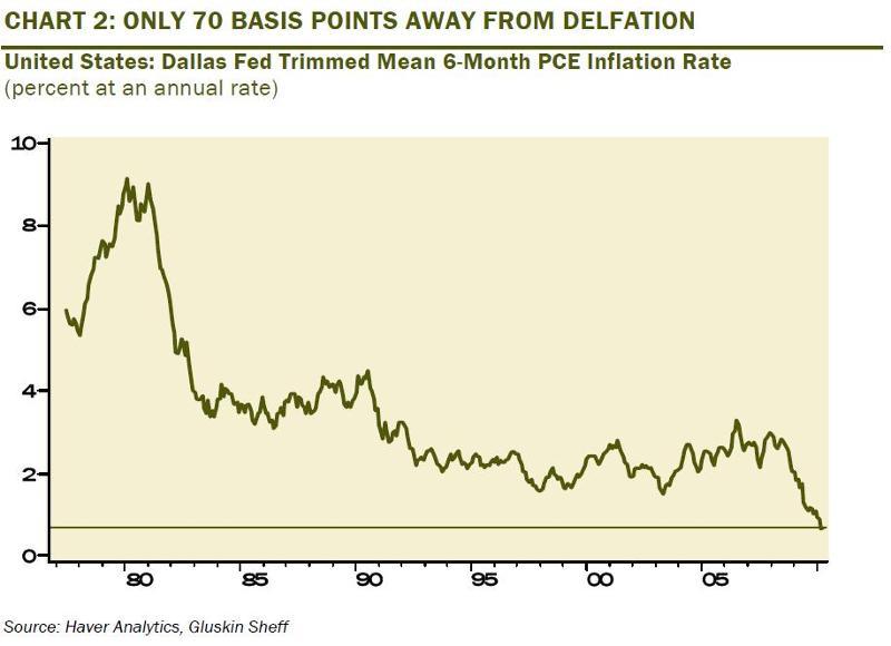 Deflation Chart 1