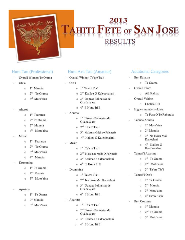 Official San Jose Tahiti Fete Results