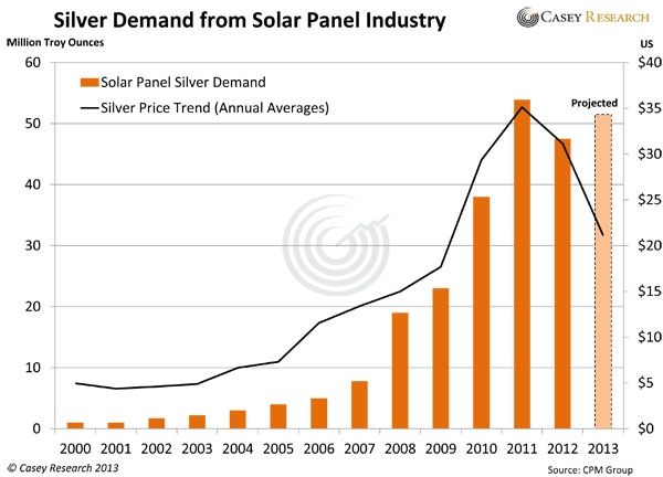 Silver Demand from Solar Panel Industry