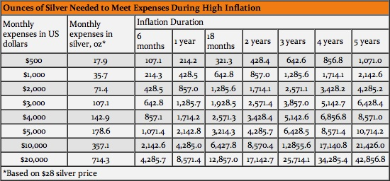 Ounces of Silver Needed to Meet Monthly Expenses in High Inflation
