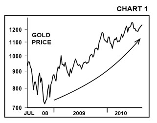 Chart #1