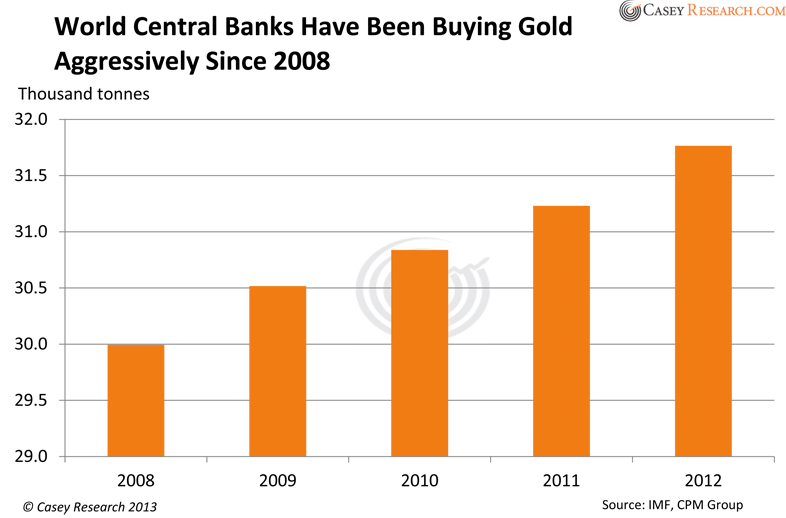 CHart: World Central Bank Buying Since 2008