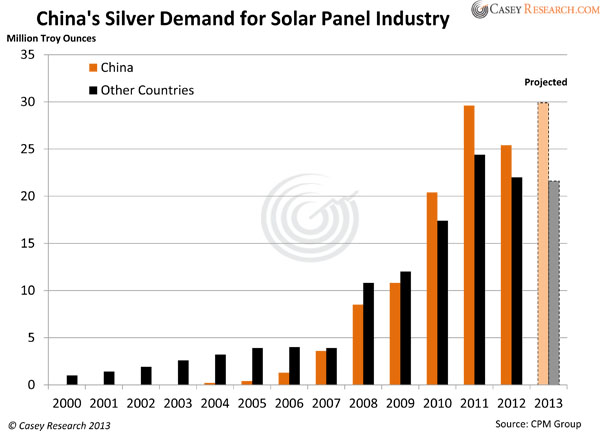 China's Silver Demand for Solar Panel Industry