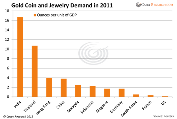Gold Coin & Jewelry Demand 2011 Chart