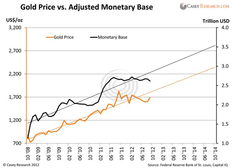 Gold Price vs Adjusted Monetary Base Chart