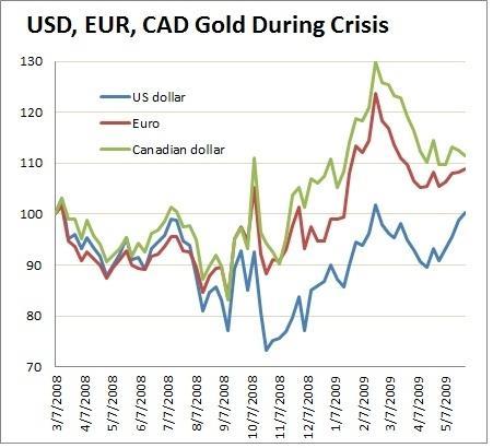 Source: Plan B Economics, World Gold Council