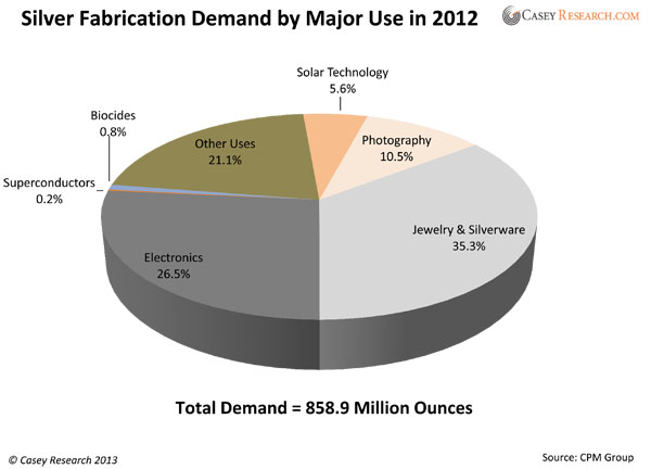 Silver Fabrication Demand By Industry