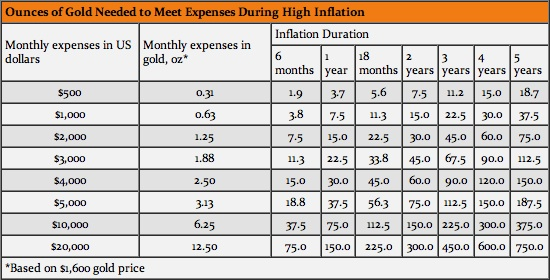 Ounces of Gold Needed to Meet Monthly Expenses in High Inflation