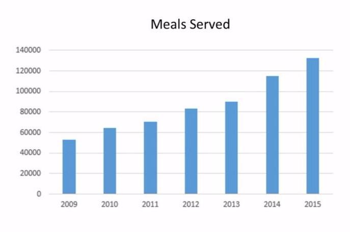 Meals Served at FONP