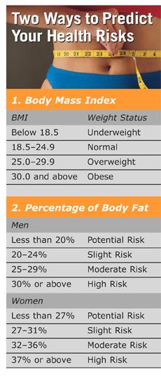 Bodyfat Percentage Chart