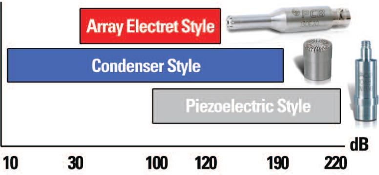 Test & Measurement Microphones