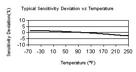 Accelerometer Temperature Calibration Figure 1