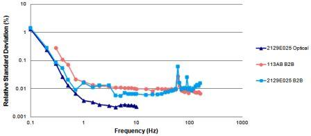 Low Frequency Uncertainty Graph