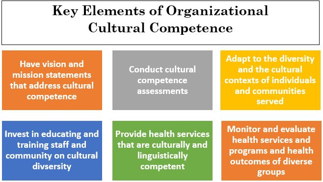assessment of organizational cultural competence ___you have discussed what culture is and the differences between cultural knowledge, cultural awareness, cultural sensitivity, and cultural competence ___your community or organization has explored the various types of diversity and the importance and benefits of being culturally competent.