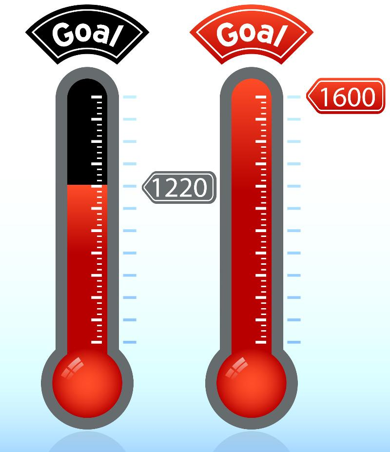 1220 donors towards 1660 goal
