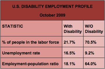 Oct 2009 Employment