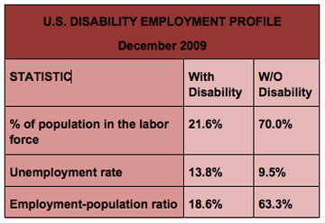 Dec 2009 Employment