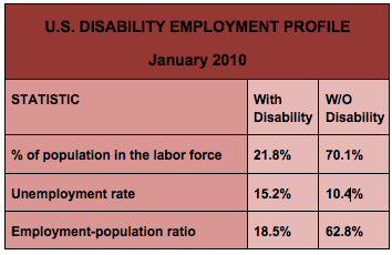 US Disability Employment Profile - January 2010