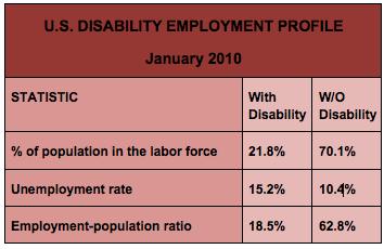 US Disability Employment Profile - January 2010