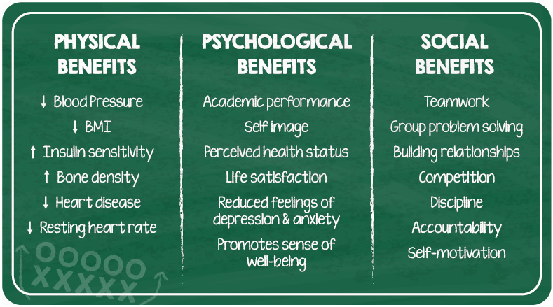 benefits of high school sports essay Benefits of team sports with so much research emphasising the benefits of getting more exercise rather head teacher of pdhpe at south sydney high school.