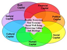 Community Capitals