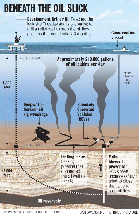 Illustration of the Deepwater Horizon disaster