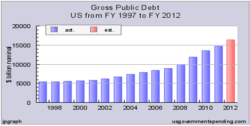 Gross Public Debt