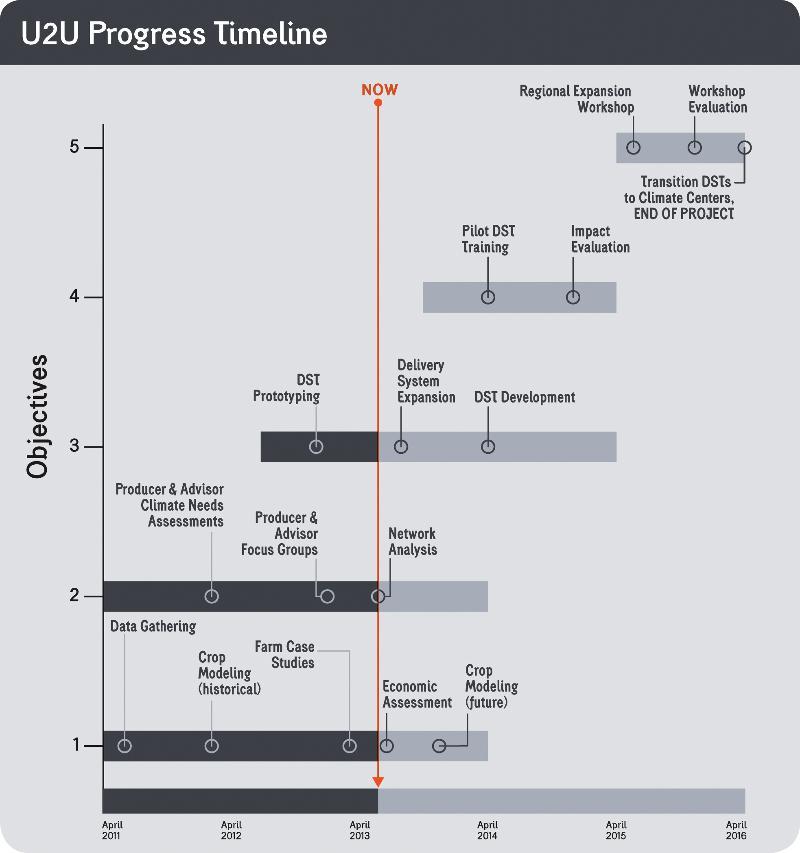 June Progress Update