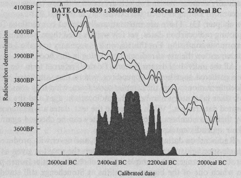 Stonehenge radiocarbon dates