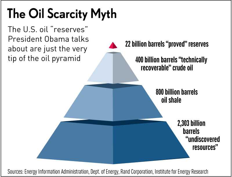 US oil reserves