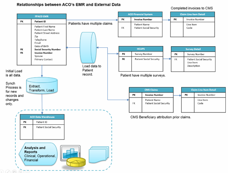 Example of the structure of an ACO Data Warehouse